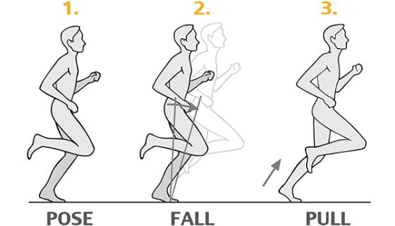 Running is as simple as…